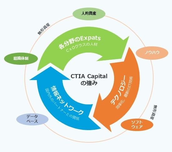 CTIA Capital
